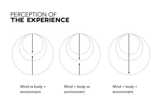 Perceptions of Change